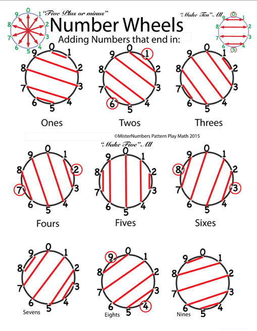 All ten number circles